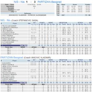 Nis - Partizan