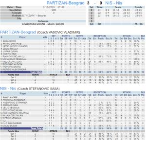 Partizan - Nis